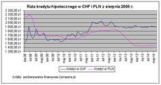 Rata kredytu hipotecznego w CHF i PLN ze stycznia 2008 r. Źródło www.comperia.pl