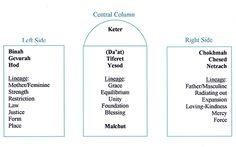Kabbalah and Healing :: Teachings :: Tree of Life