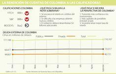 La cruzada del ministro Mauricio Cárdenas para no pagar $4 billones más de intereses Line Chart, Mauritius, Goals