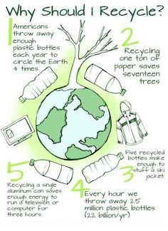 'Why Should I recycle poster.'- display for a bulletin board for conserving reso… 'Why Should I recycle poster.'- display for a bulletin board for conserving resources Conservation, Why Recycle, Recycling Facts, Save Our Earth, Poster Display, Green School, Earth Day Activities, Environmental Education, Sustainability Education