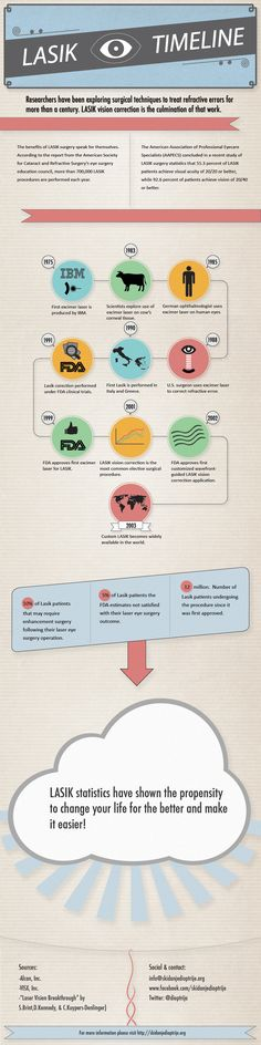 This is a great infographic on the history of LASIK laser eye surgery from Infographic Labs! Eyesight Problems, Laser Vision, Lasik Eye Surgery, Eye Facts, Best Humidifier, Eye Vitamins, Laser Surgery, Timeline Infographic, Vision Eye
