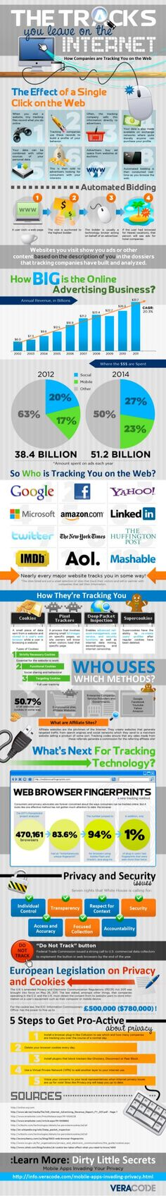 Ever feel like you're being watched online? Well, you are, according to a new infographic that looks at how companies track internet users online and what they do with that information. Internet Tracking, Internet Safety, Sem Internet, Tracking Software, Business Marketing, Internet Marketing, Online Marketing, Social Media Marketing, Business Infographics