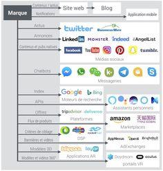 écosystème numérique
