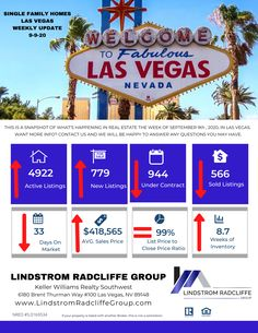 Hot off the Press!!! Las Vegas' Weekly Market Stat Update for week of 9-9-20 Single Family Homes (SFR) From your friends at Lindstrom Radcliffe Group (LRG) Please contact us today with any questions or information you need about the Real Estate Market. #LivinLRG #LasVegasMarketStats #LasVegasRealtor #KW #KWRS#LindstromRadcliffeGroup #Realtor #MarketUpdate Real Estate Companies, Real Estate Marketing, Family Homes, Home And Family, Last Vegas, Las Vegas Real Estate, Las Vegas Nevada, Single Family, Community