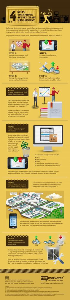 Infographic:  4 Steps to Improve Supply Chain Management #infographics #business