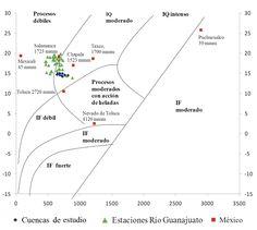 Martínez-Arredondo, J. C., Jofre Meléndez, R., Ortega Chávez, V. M., & Ramos Arroyo, Y. R. (2015). Descripción de la variabilidad climática normal (1951-2010) en la cuenca del río Guanajuato, centro de México [Figura 7]. Acta Universitaria, 25(6), 31-47. doi: 10.15174/au.2015.799