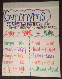 Free Spring Color by Synonyms Printable Worksheets to Build Vocabulary How do you teach synonyms for improving vocabulary and writing skills in your classroom? Here are a few ideas and a free color by synonym printable pack for grades Enjoy! Anchor Charts First Grade, Kindergarten Anchor Charts, Reading Anchor Charts, In Kindergarten, Synonyms Anchor Chart, Synonym Worksheet, Teaching Synonyms, Synonyms And Antonyms, Synonyms For Writing