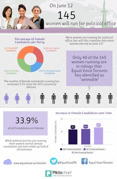 Female Candidates Ontario 2014 | Created in #free @Piktochart #Infographic Editor at www.piktochart.com
