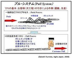 Pull vs Push - What works better?