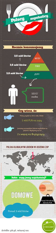 zupoholicy  #Polska Healthy Habits, Poland, Natural Remedies, Infographic, Gluten Free, Glutenfree, Infographics, Sin Gluten, Natural Home Remedies