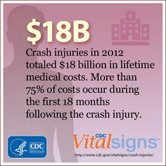 Motor vehicle crash injuries in 2012 totaled $18 billion in medical costs and $33 billion in time lost from work. Could these have been prevented? #VitalSigns