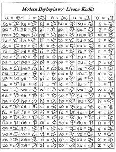 Ancient Hebrew Alphabet, Alphabet Symbols, Words Wallpaper, Alphabet Wallpaper, Lettering Styles Alphabet, Philippines Tattoo, Newspaper Wallpaper, Alibata, Philippine Mythology