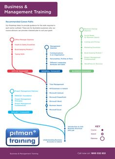 Business and Management Training Career Path