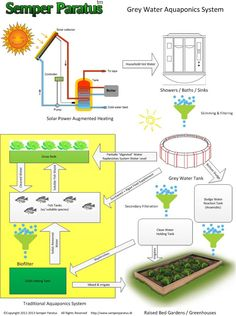 Building a Grey Water Aquaponics System. Its really cool! http://semperparatus.tk/grey-water-aquaponics-part-one/