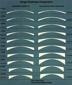 dcfba3e6776 how to get thinner lenses in eyeglasses