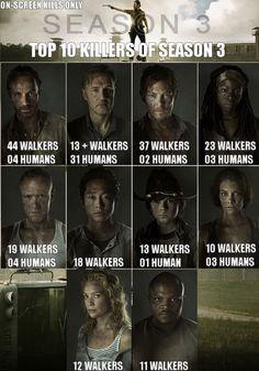 Top Season 3 Killers