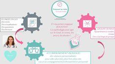 Le programme TROUVER SA VOIE s'enrichit de la sophrologie, potion magique, boostante qui vient vous aider à vivre la Grande Aventure du changement professionnel plus facilement. #developpementpersonnel #voieprofessionnelle #orientation #changerdevie #changerdevoie#entreprendre #slasher #bonheur #coaching #professionnel #mindset #reussite #nouveaute #changement #happyjob #happylife#coachdevie #reconversionprofessionnelle #reussir #job #oser #sophrologie #blocages #croyances #limitation Le Cv, Stress, Visualisation, Lectures, Questions, Orientation, Talents, Job, Blogging