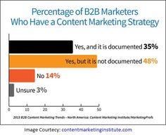 I recently was reading an article on a research conducted by Content Marketing Institute. The number of firms set to increase their content marketing budget and the content itself also – are on a rise in this year of 2015. This clearly states that firms not only need to create good content but the content is also expected to deliver excellent value as compared to other space. #ContentMarketing