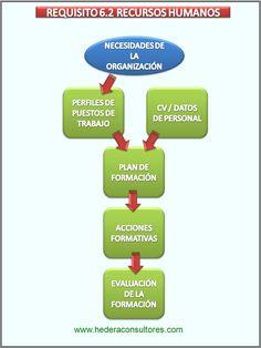 Recursos humanos en un sitema de gestión de la calidad ISO 9001