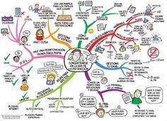 Ejemplo de un mapa mental para aprender a hacerlos