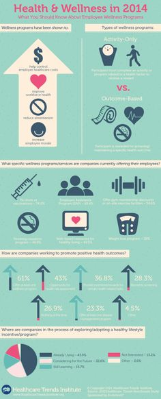 What You Should Know About Employee Wellness Programs  #infographic #EmployeeWellness #Health