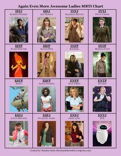 4th Awesome Ladies MBTI Chart
