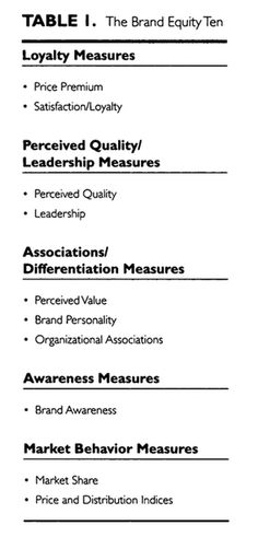 Measuring Brand Equity Across Products and Markets.pdf: The Brand Equity 10