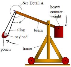 Explanation of catapult physics and the different types of catapults. Stem Projects, Science Projects, Science Experiments, School Projects, Wood Projects, Woodworking Projects, Science Diy, Science Resources, Earth Science