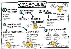 Trendy w kategorii edukacja w tym tygodniu - Poczta Science Notes, Science For Kids, Languages Online, Foreign Languages, Early Education, Kids Education, Teaching Weather, Learn Polish, Polish Language
