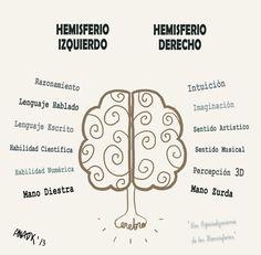 """Arte, Diseño y Producto: Mapas Mentales """"Ergonomía para el pensamiento"""""""