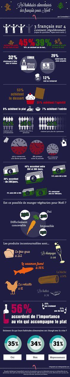 Habitudes alimentaires des français pour Noël