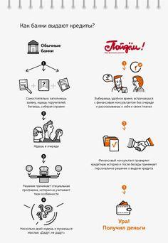 """Infographicsmag - Буклет в стиле инфографики для банка """"Пойдем!"""""""