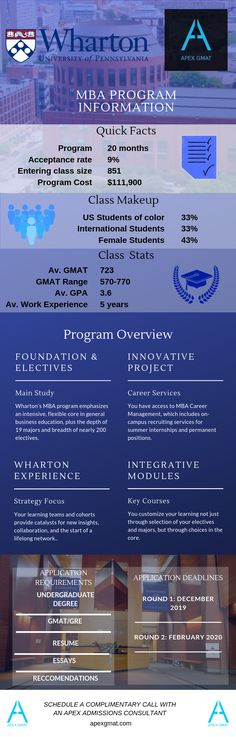 Find out all you need to know about applying the Wharton's MBA program. Business School, Acceptance, Infographics, Need To Know, University, How To Apply, Facts, Student