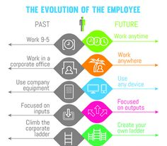 """Good infographic """"The Evolution of the Employee."""" Past: climb the corporate ladder; Future: Create your own ladder. Career Success, Career Change, Career Advice, Career Goals, Employee Engagement, Be Your Own Boss, Human Resources, Business Tips, Business Class"""