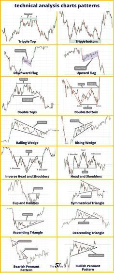 Trading Quotes, Intraday Trading, Online Trading, Stock Trading Strategies, Stock Analysis, Candlestick Chart, Trade Finance, Stock Market Investing, Technical Analysis