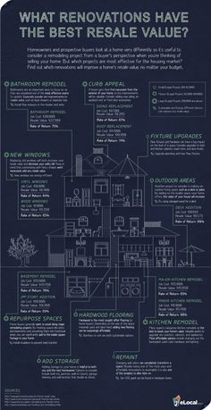 best renovations for resale #paintinginfographics