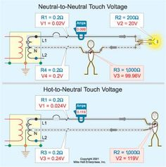 Perhaps you're familiar with the myth that getting between the neutrals can hurt you worse than touching the hot. In fact, grounded (neutral) conductors