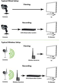 security cameras and closed circuit television  cctv