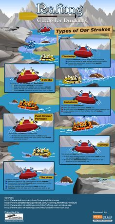 Colorado River and Trail Expeditions, Inc. has presented an Infographic titled 'Rafting Guide For Dummies', which has loads of information about t Paddle Boat, Paddle Boarding, Kayaking Gear, Canoeing, Grand Canyon Rafting, Kayak For Beginners, Scuba Diving Magazine, Medical Mnemonics, Outdoor Education