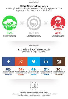 [Infografica] Italia e i Social Network -  #socialmediamarketing #socialnetwork #socialnetworkmarketing http://lafactory.it/social-media-marketing/cosa-sono-i-social-network-guida-piano-marketing/