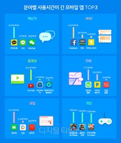 애플리케이션(이하 앱)의 한 달 간 사용시간을 분야별로 조사한 결과 메신저에선 단연 '카카오톡'이 1위를 기록했다. 앱 시장조사업체 와이즈앱은 지난 10월 한 ...