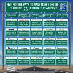 Infographics. Five Proven Ways to Make Money Online! Featuring 25 Legitimate Platforms!