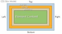 CSS BoxModel http://www.assignmenthelp.net/css-help #css #boxmodel #computerscience
