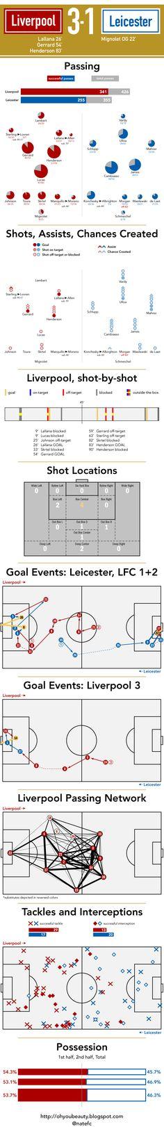 ♠ December 2, 2014 - Leicester City 1 - 3 #LFC #Stats #Analysis #Infographhic