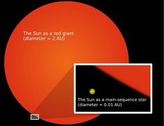 The Sun as it is now compared to how big it will get when it turns into a red giant.