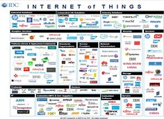 IoT vendor map