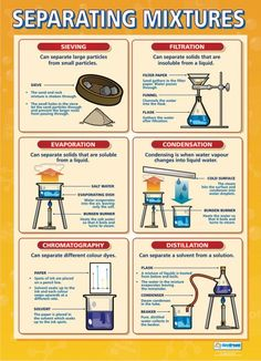 From our Science poster range, the Separating Mixtures Poster is a great educational resource that helps improve understanding and reinforce learning. Chemistry Classroom, High School Chemistry, Chemistry Lessons, Teaching Chemistry, Science Chemistry, Middle School Science, Physical Science, Science Lessons, Science Education