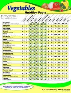 vegetable nutrition chart