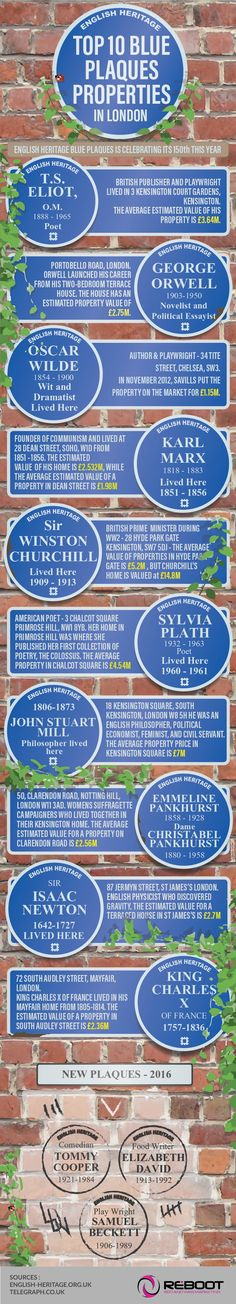 Top 10 Blue Plaque Properties in London ― an infographic via Fast Sale Today, March 2016.
