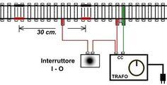 Ferrovia e modellismo - Manuale dei trenini elettrici
